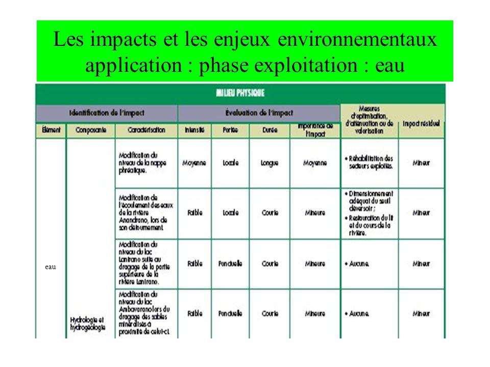 Les impacts et les enjeux environnementaux application : phase exploitation : eau eau