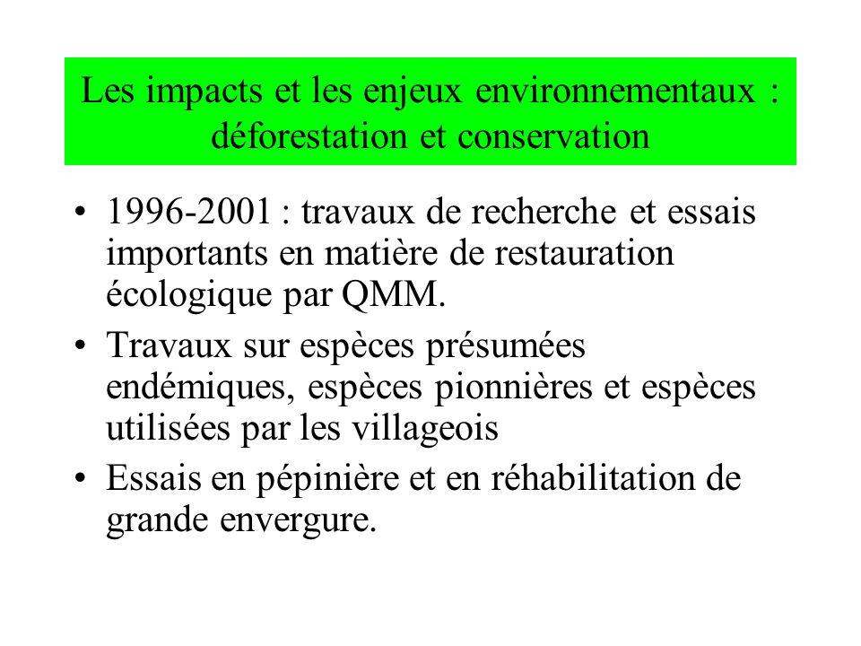 Les impacts et les enjeux environnementaux : déforestation et conservation 1996-2001 : travaux de recherche et essais importants en matière de restaur