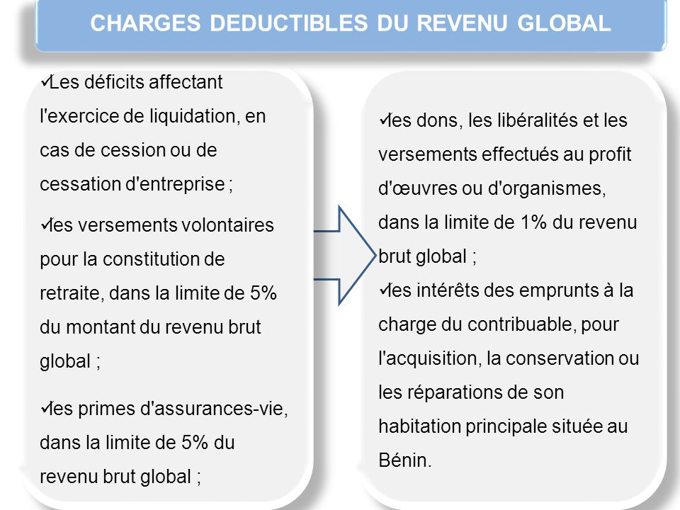 REVENU NET GLOBAL ( art 6) Schématiquement... CHARGES DEDUCTIBLES