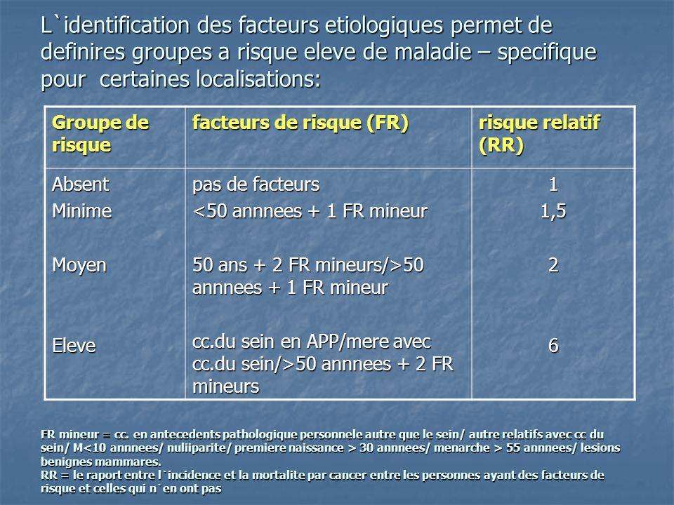 L`identification des facteurs etiologiques permet de definires groupes a risque eleve de maladie – specifique pour certaines localisations: FR mineur = cc.