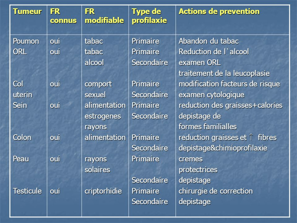 Tumeur FR connus FR modifiable Type de profilaxie Actions de prevention PoumonORLColuterinSeinColonPeauTesticuleouiouiouiouiouiouiouitabactabacalcoolc