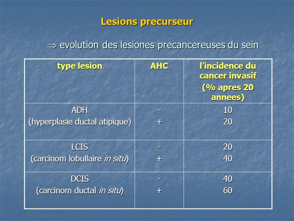 Lesions precurseur evolution des lesiones precancereuses du sein Lesions precurseur evolution des lesiones precancereuses du sein type lesion AHC linc