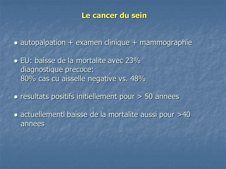 Le cancer du sein autopalpation + examen clinique + mammographie EU: baisse de la mortalite avec 23% diagnostique precoce: 80% cas cu aisselle negative vs.