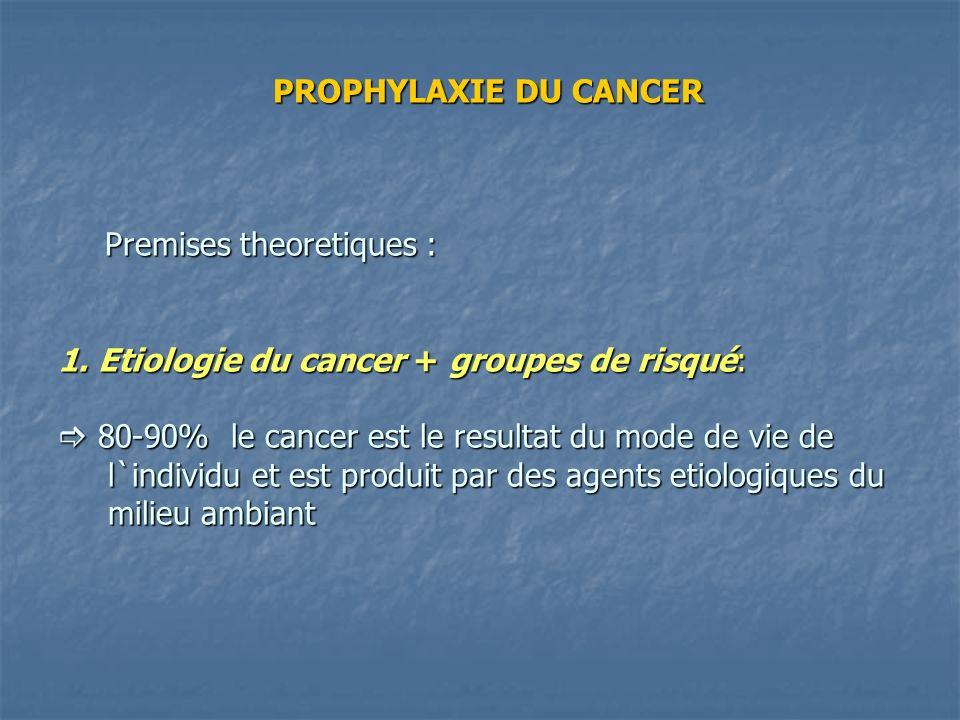 PROPHYLAXIE DU CANCER Premises theoretiques : 1. Etiologie du cancer + groupes de risqué: 80-90% le cancer est le resultat du mode de vie de l`individ