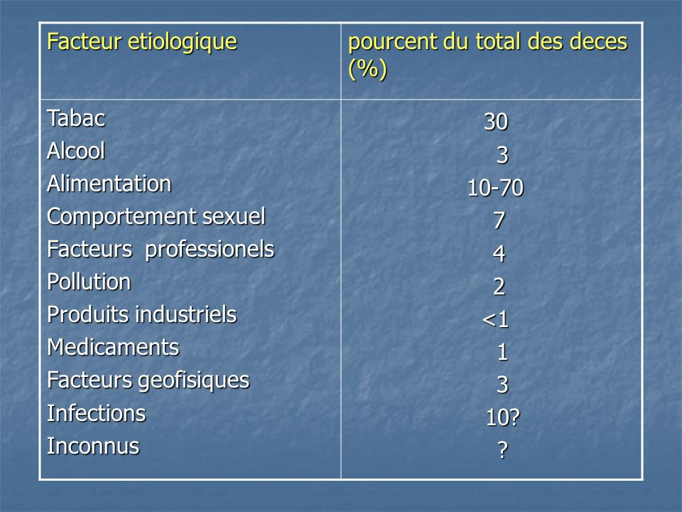 Facteur etiologique pourcent du total des deces (%) TabacAlcoolAlimentation Comportement sexuel Facteurs professionels Pollution Produits industriels Medicaments Facteurs geofisiques InfectionsInconnus 30 30 3 10-70 10-70 7 4 2 <1 <1 1 3 10.