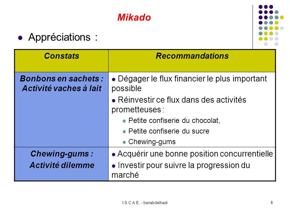 Abdelhay BENABDELHADI9 La matrice du BCG: Croissance / Part de marché +- Rentabilité Besoins de liquidité + - fortfaible tx de xce moyen