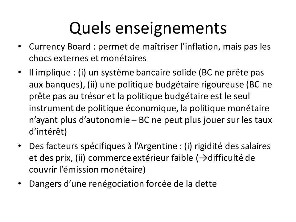 Quels enseignements Currency Board : permet de maîtriser linflation, mais pas les chocs externes et monétaires Il implique : (i) un système bancaire solide (BC ne prête pas aux banques), (ii) une politique budgétaire rigoureuse (BC ne prête pas au trésor et la politique budgétaire est le seul instrument de politique économique, la politique monétaire nayant plus dautonomie – BC ne peut plus jouer sur les taux dintérêt) Des facteurs spécifiques à lArgentine : (i) rigidité des salaires et des prix, (ii) commerce extérieur faible (difficulté de couvrir lémission monétaire) Dangers dune renégociation forcée de la dette