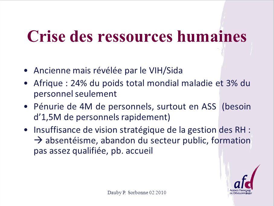 Dauby P. Sorbonne 02 201012 Crise des ressources humaines Ancienne mais révélée par le VIH/Sida Afrique : 24% du poids total mondial maladie et 3% du