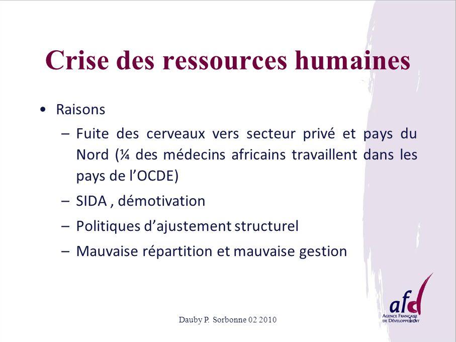 Dauby P. Sorbonne 02 201013 Raisons –Fuite des cerveaux vers secteur privé et pays du Nord (¼ des médecins africains travaillent dans les pays de lOCD