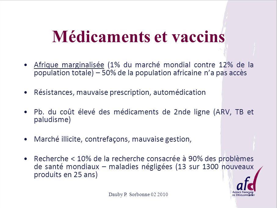 Dauby P. Sorbonne 02 201014 Médicaments et vaccins Afrique marginalisée (1% du marché mondial contre 12% de la population totale) – 50% de la populati