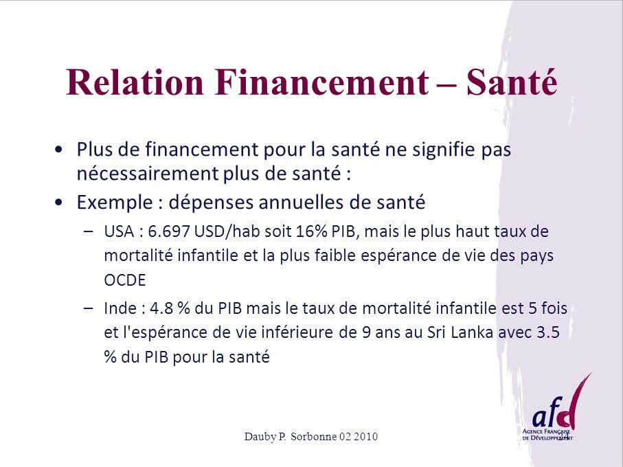 Dauby P. Sorbonne 02 201024 Relation Financement – Santé Plus de financement pour la santé ne signifie pas nécessairement plus de santé : Exemple : dé