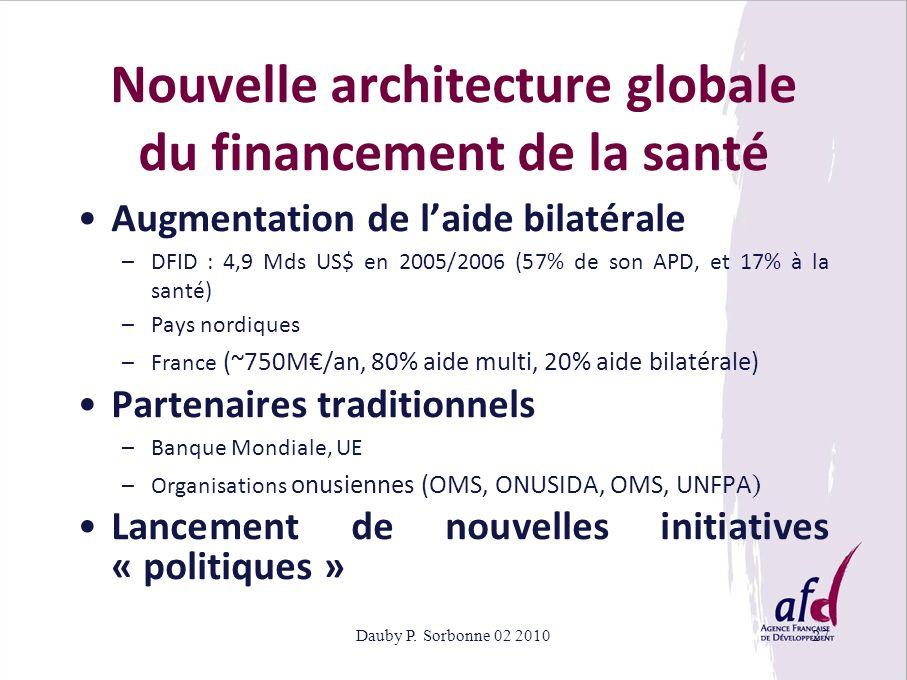 Dauby P. Sorbonne 02 201027 Augmentation de laide bilatérale –DFID : 4,9 Mds US$ en 2005/2006 (57% de son APD, et 17% à la santé) –Pays nordiques –Fra