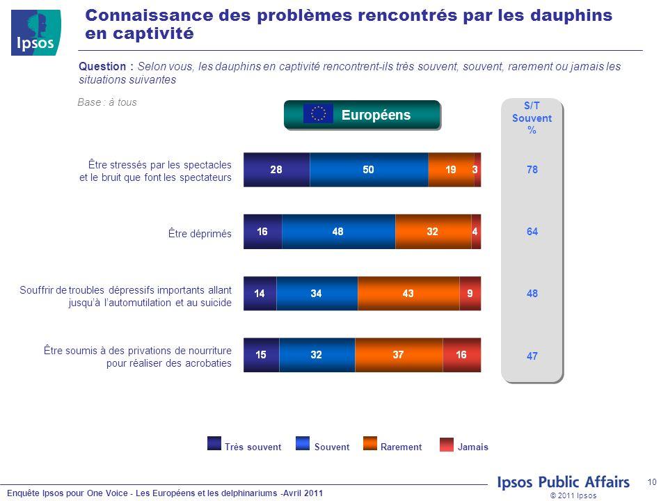 © 2011 Ipsos Enquête Ipsos pour One Voice - Les Européens et les delphinariums -Avril 2011 10 Connaissance des problèmes rencontrés par les dauphins e