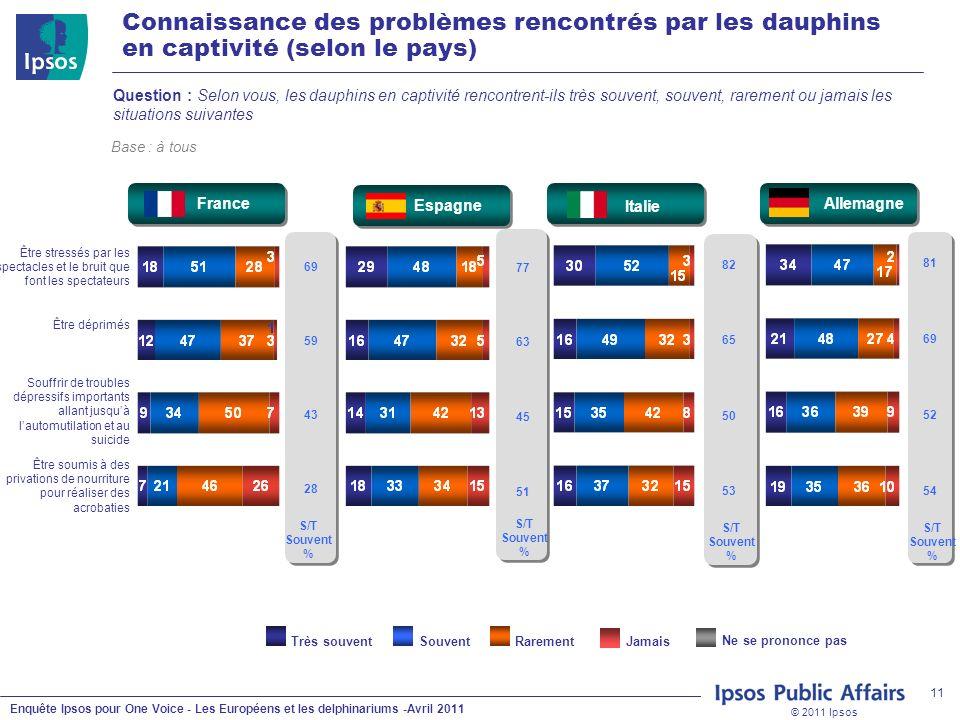 © 2011 Ipsos Enquête Ipsos pour One Voice - Les Européens et les delphinariums -Avril 2011 11 Question : Selon vous, les dauphins en captivité rencont