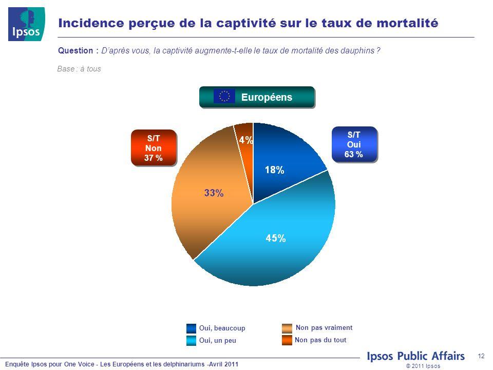 © 2011 Ipsos Enquête Ipsos pour One Voice - Les Européens et les delphinariums -Avril 2011 12 Incidence perçue de la captivité sur le taux de mortalit