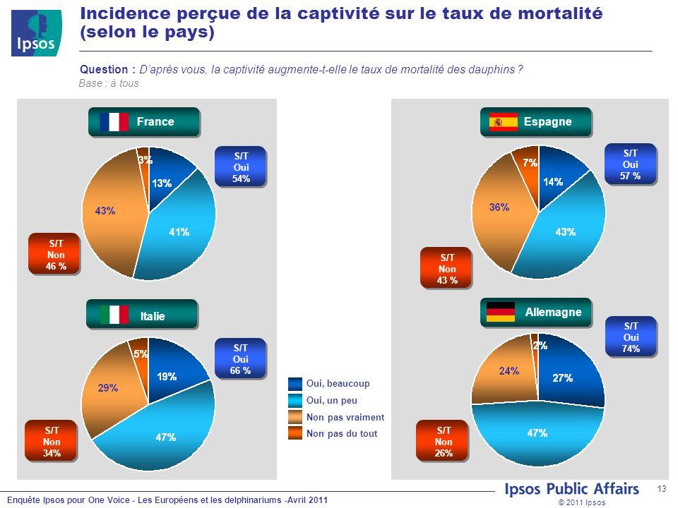 © 2011 Ipsos Enquête Ipsos pour One Voice - Les Européens et les delphinariums -Avril 2011 13 Non pas vraiment Oui, un peu Non pas du tout Oui, beauco