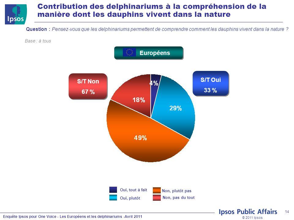 © 2011 Ipsos Enquête Ipsos pour One Voice - Les Européens et les delphinariums -Avril 2011 14 Contribution des delphinariums à la compréhension de la