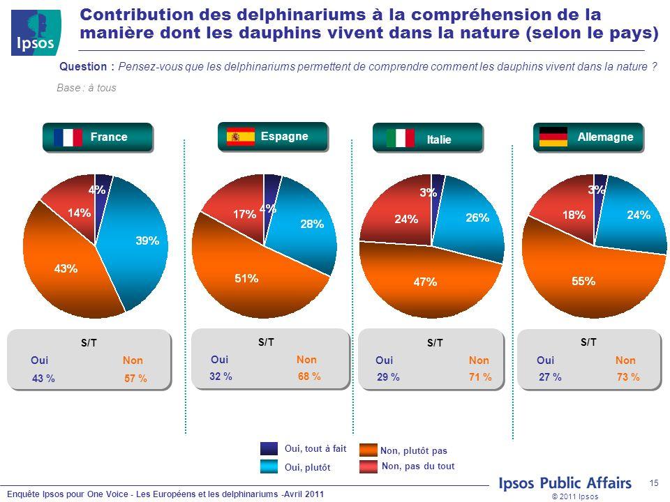 © 2011 Ipsos Enquête Ipsos pour One Voice - Les Européens et les delphinariums -Avril 2011 15 Question : Pensez-vous que les delphinariums permettent