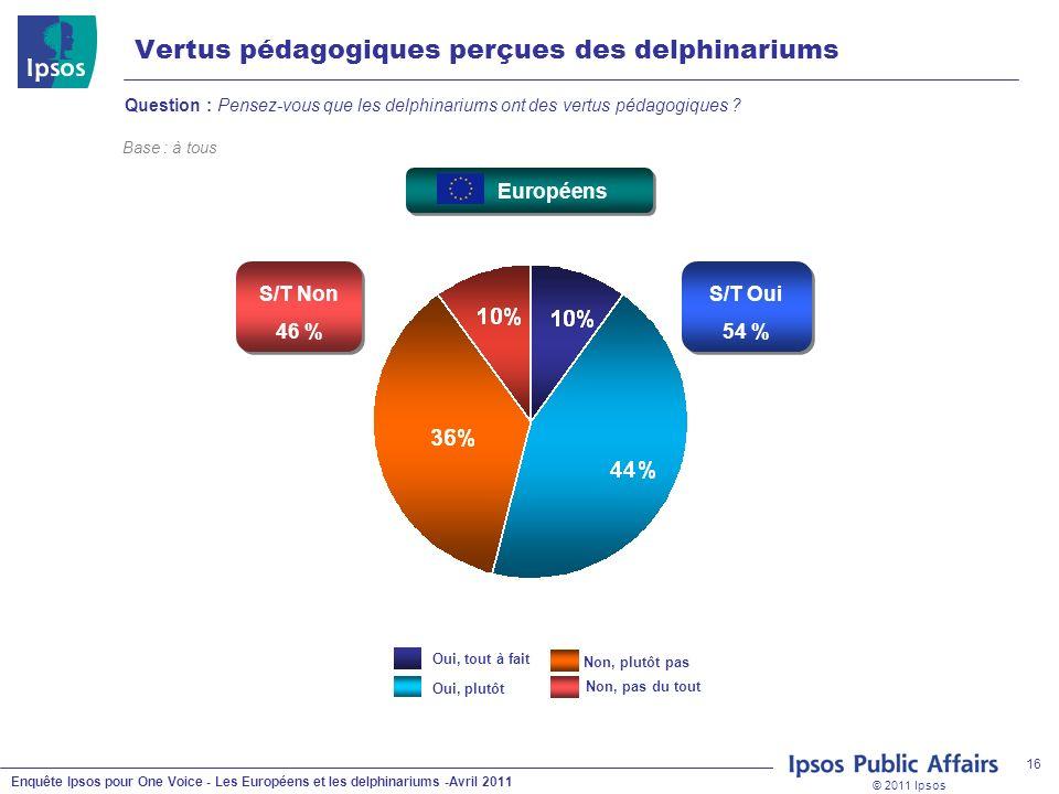 © 2011 Ipsos Enquête Ipsos pour One Voice - Les Européens et les delphinariums -Avril 2011 16 Vertus pédagogiques perçues des delphinariums Question : Pensez-vous que les delphinariums ont des vertus pédagogiques .