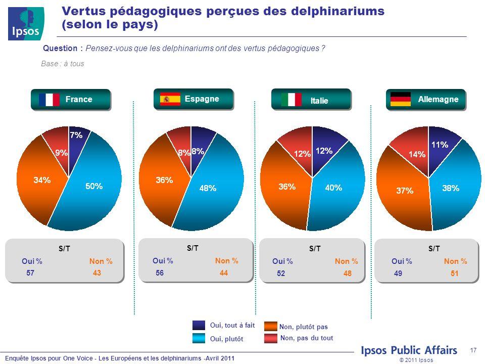 © 2011 Ipsos Enquête Ipsos pour One Voice - Les Européens et les delphinariums -Avril 2011 17 Question : Pensez-vous que les delphinariums ont des vertus pédagogiques .