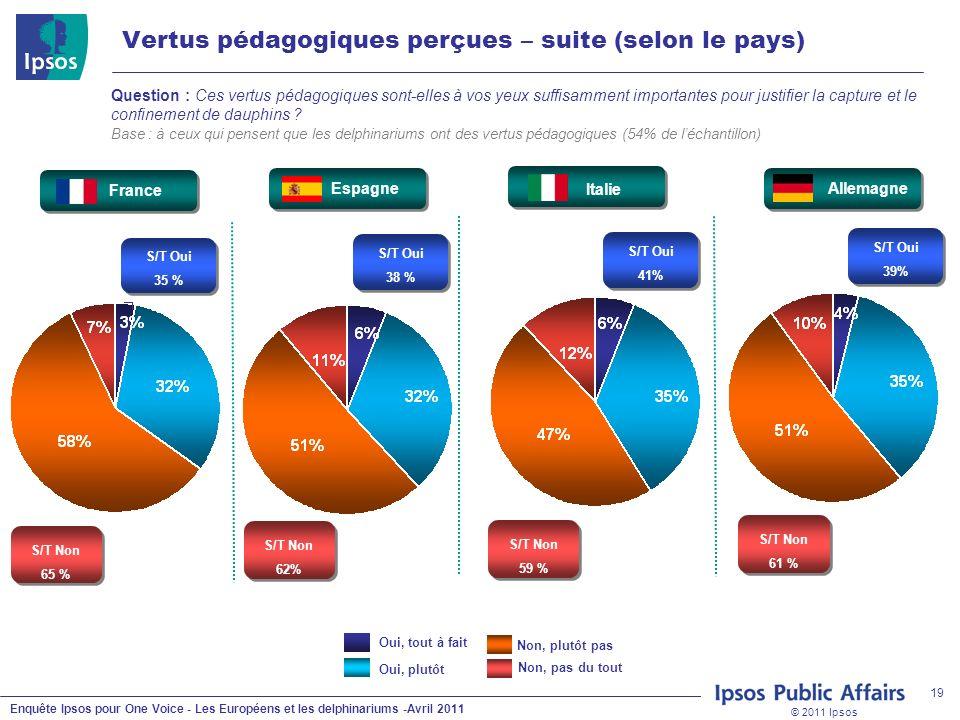 © 2011 Ipsos Enquête Ipsos pour One Voice - Les Européens et les delphinariums -Avril 2011 19 Question : Ces vertus pédagogiques sont-elles à vos yeux