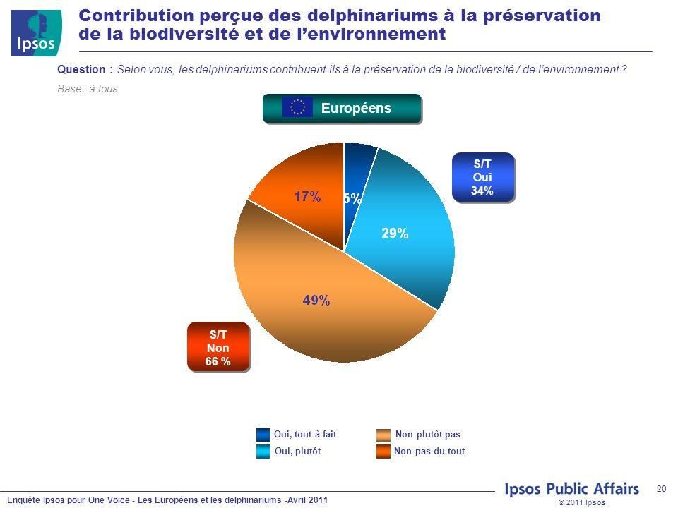 © 2011 Ipsos Enquête Ipsos pour One Voice - Les Européens et les delphinariums -Avril 2011 20 Contribution perçue des delphinariums à la préservation