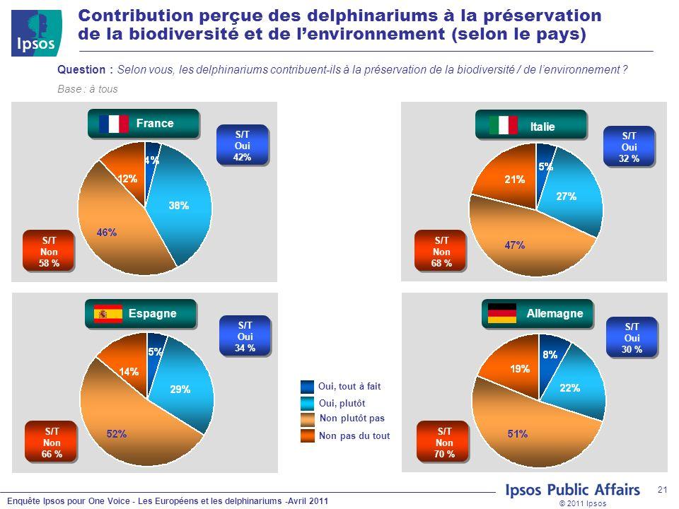 © 2011 Ipsos Enquête Ipsos pour One Voice - Les Européens et les delphinariums -Avril 2011 21 Non plutôt pas Oui, plutôt Non pas du tout Oui, tout à fait S/T Non 66 % S/T Non 70 % Question : Selon vous, les delphinariums contribuent-ils à la préservation de la biodiversité / de lenvironnement .