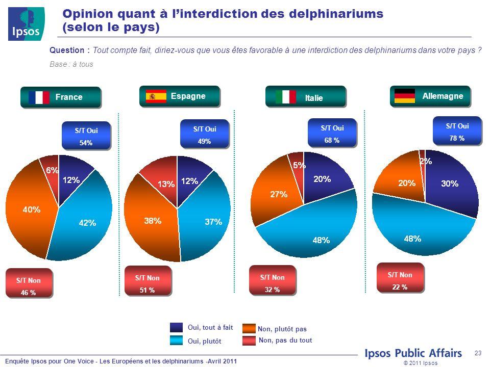 © 2011 Ipsos Enquête Ipsos pour One Voice - Les Européens et les delphinariums -Avril 2011 23 Question : Tout compte fait, diriez-vous que vous êtes favorable à une interdiction des delphinariums dans votre pays .