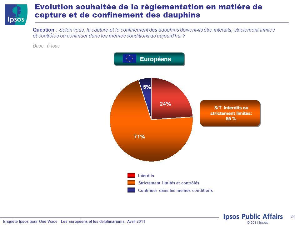 © 2011 Ipsos Enquête Ipsos pour One Voice - Les Européens et les delphinariums -Avril 2011 24 Evolution souhaitée de la règlementation en matière de c