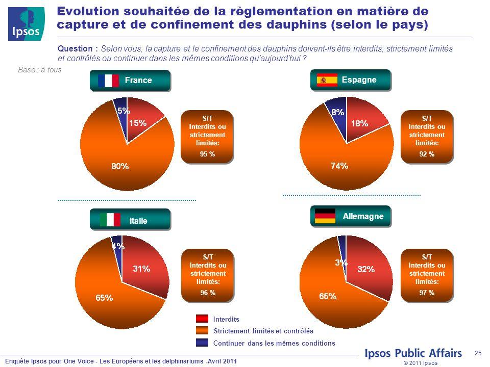 © 2011 Ipsos Enquête Ipsos pour One Voice - Les Européens et les delphinariums -Avril 2011 25 Question : Selon vous, la capture et le confinement des