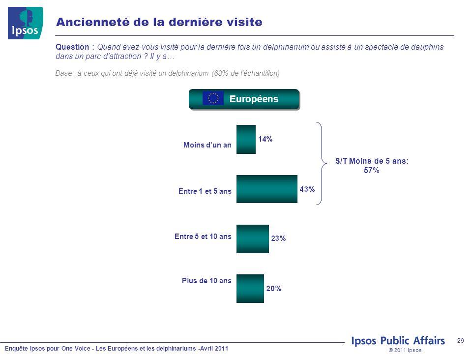 © 2011 Ipsos Enquête Ipsos pour One Voice - Les Européens et les delphinariums -Avril 2011 29 Ancienneté de la dernière visite Question : Quand avez-v