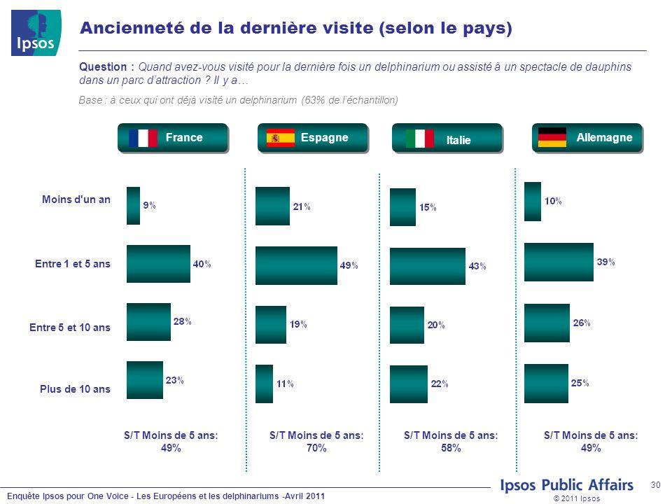 © 2011 Ipsos Enquête Ipsos pour One Voice - Les Européens et les delphinariums -Avril 2011 30 Ancienneté de la dernière visite (selon le pays) Questio