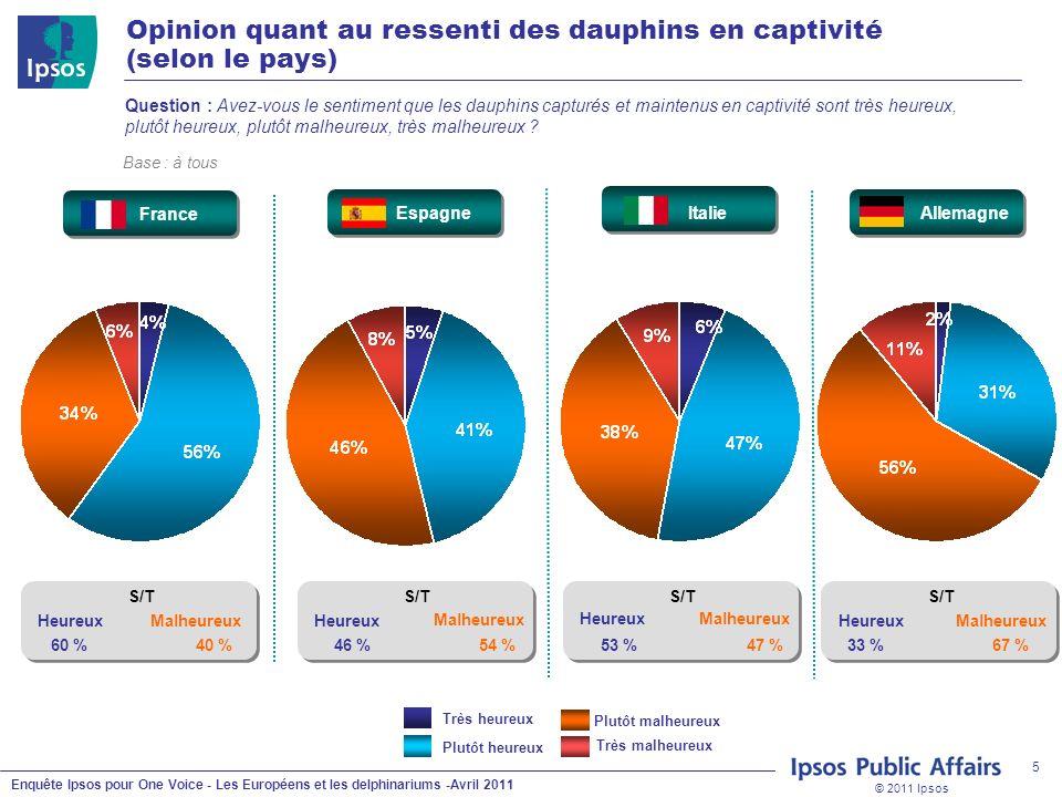 © 2011 Ipsos Enquête Ipsos pour One Voice - Les Européens et les delphinariums -Avril 2011 5 Question : Avez-vous le sentiment que les dauphins captur