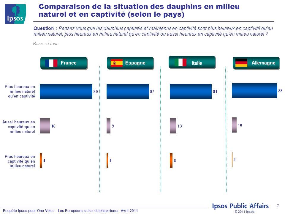 © 2011 Ipsos Enquête Ipsos pour One Voice - Les Européens et les delphinariums -Avril 2011 7 Question : Pensez-vous que les dauphins capturés et maint