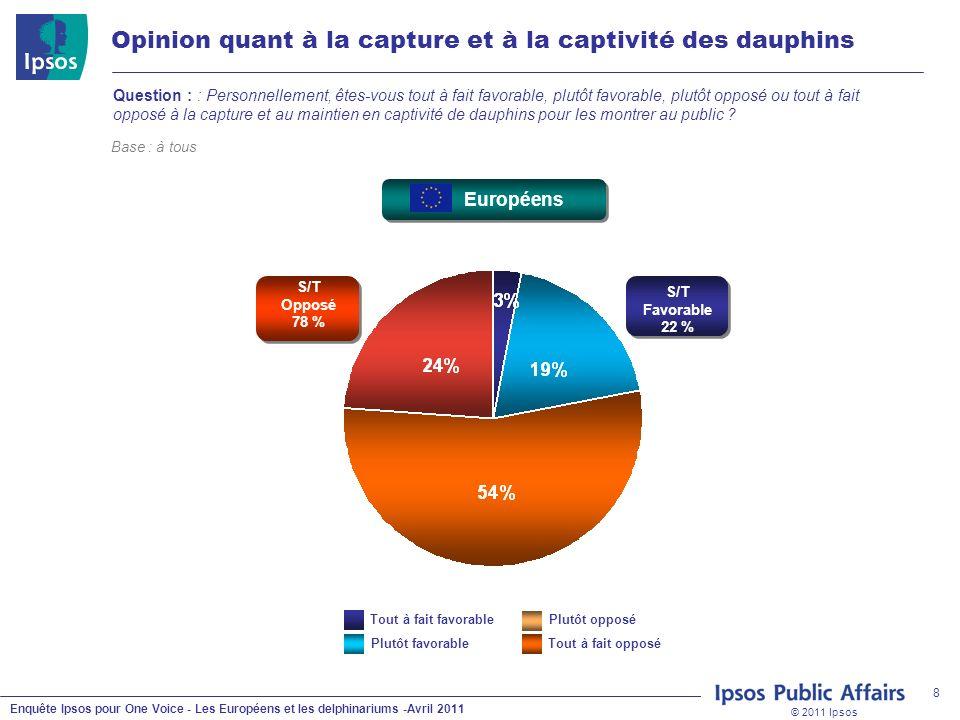 © 2011 Ipsos Enquête Ipsos pour One Voice - Les Européens et les delphinariums -Avril 2011 8 Opinion quant à la capture et à la captivité des dauphins