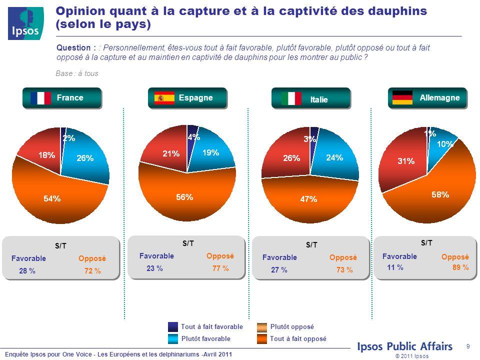 © 2011 Ipsos Enquête Ipsos pour One Voice - Les Européens et les delphinariums -Avril 2011 9 Question : : Personnellement, êtes-vous tout à fait favorable, plutôt favorable, plutôt opposé ou tout à fait opposé à la capture et au maintien en captivité de dauphins pour les montrer au public .