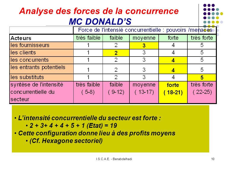 I.S.C.A.E. - Benabdelhadi10 Analyse des forces de la concurrence MC DONALDS Lintensité concurrentielle du secteur est forte : 2 + 3+ 4 + 4 + 5 + 1 (Et