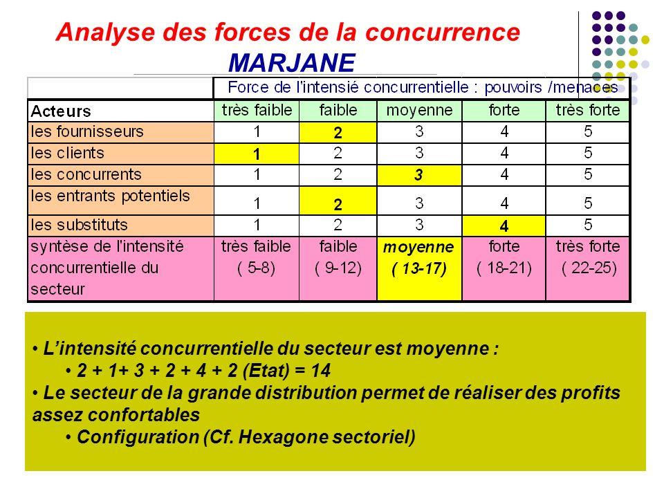 I.S.C.A.E. - Benabdelhadi15 Analyse des forces de la concurrence MARJANE Lintensité concurrentielle du secteur est moyenne : 2 + 1+ 3 + 2 + 4 + 2 (Eta
