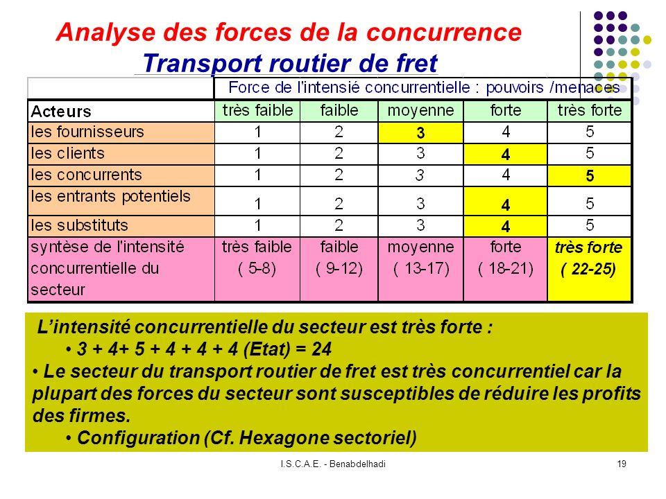 I.S.C.A.E. - Benabdelhadi19 Analyse des forces de la concurrence Transport routier de fret Lintensité concurrentielle du secteur est très forte : 3 +