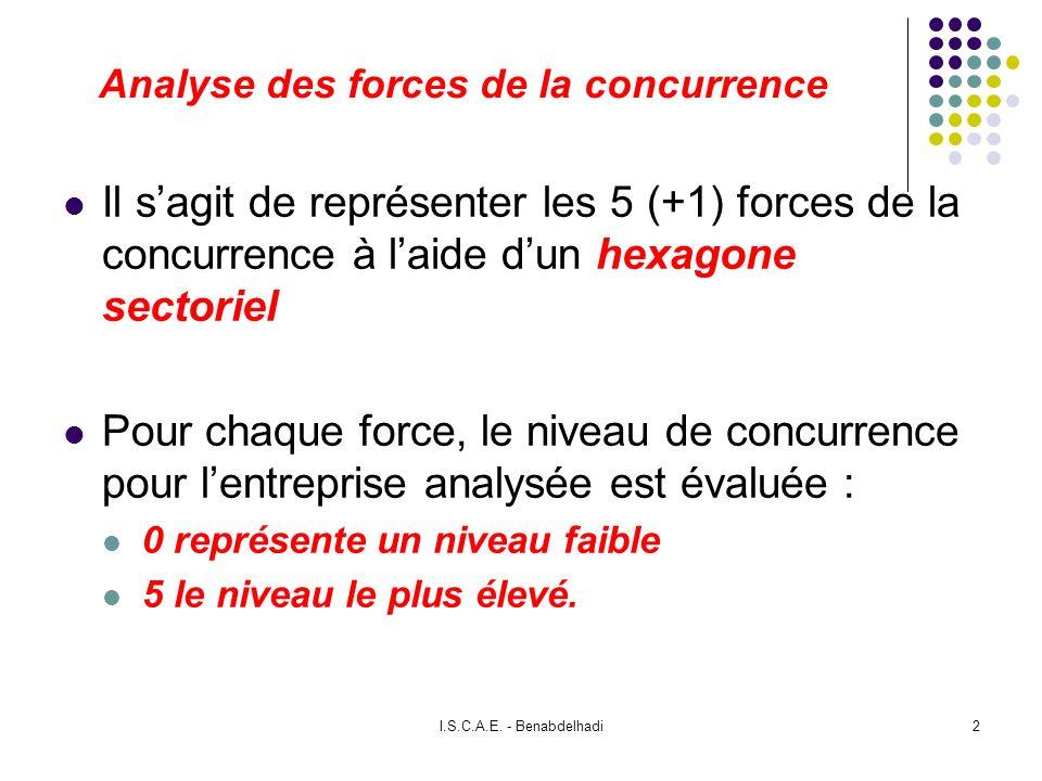 I.S.C.A.E. - Benabdelhadi2 Analyse des forces de la concurrence Il sagit de représenter les 5 (+1) forces de la concurrence à laide dun hexagone secto