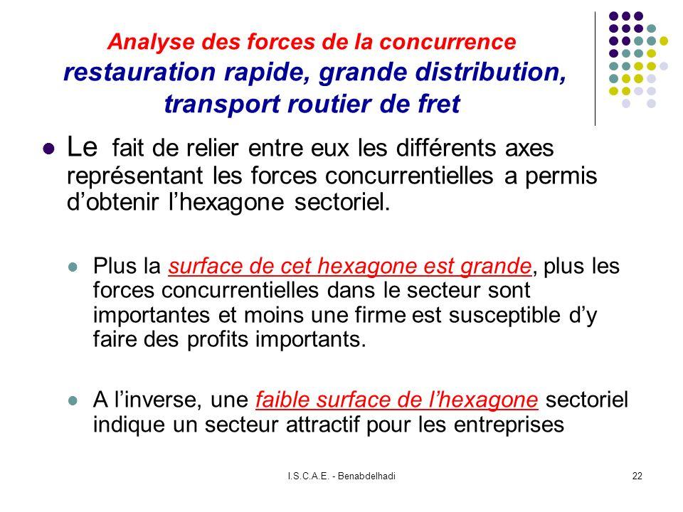 I.S.C.A.E. - Benabdelhadi22 Analyse des forces de la concurrence restauration rapide, grande distribution, transport routier de fret Le fait de relier
