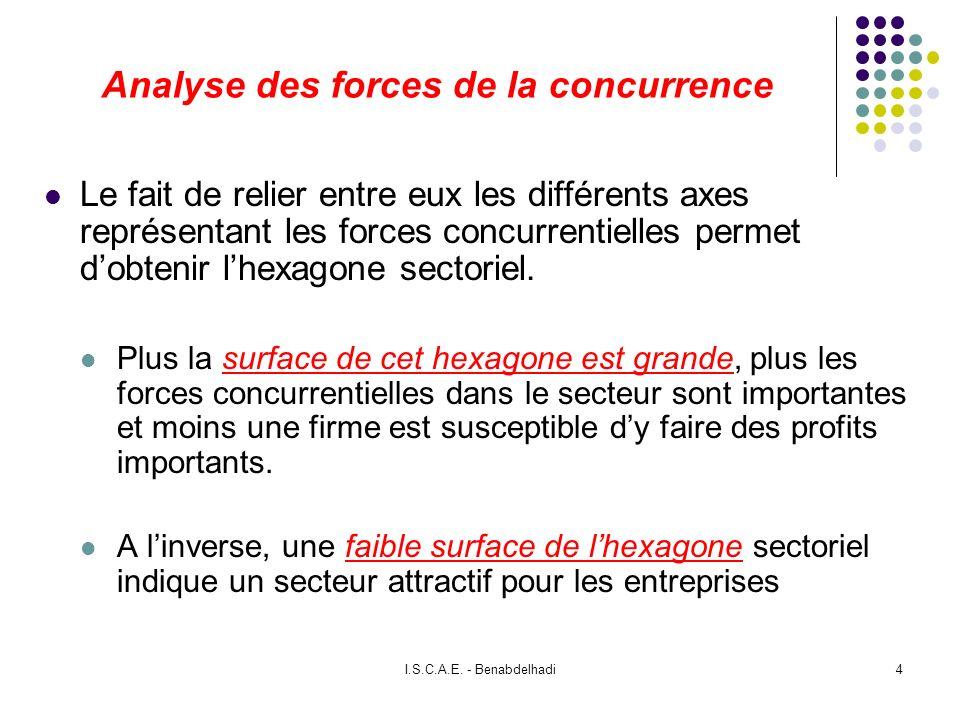 I.S.C.A.E. - Benabdelhadi4 Analyse des forces de la concurrence Le fait de relier entre eux les différents axes représentant les forces concurrentiell