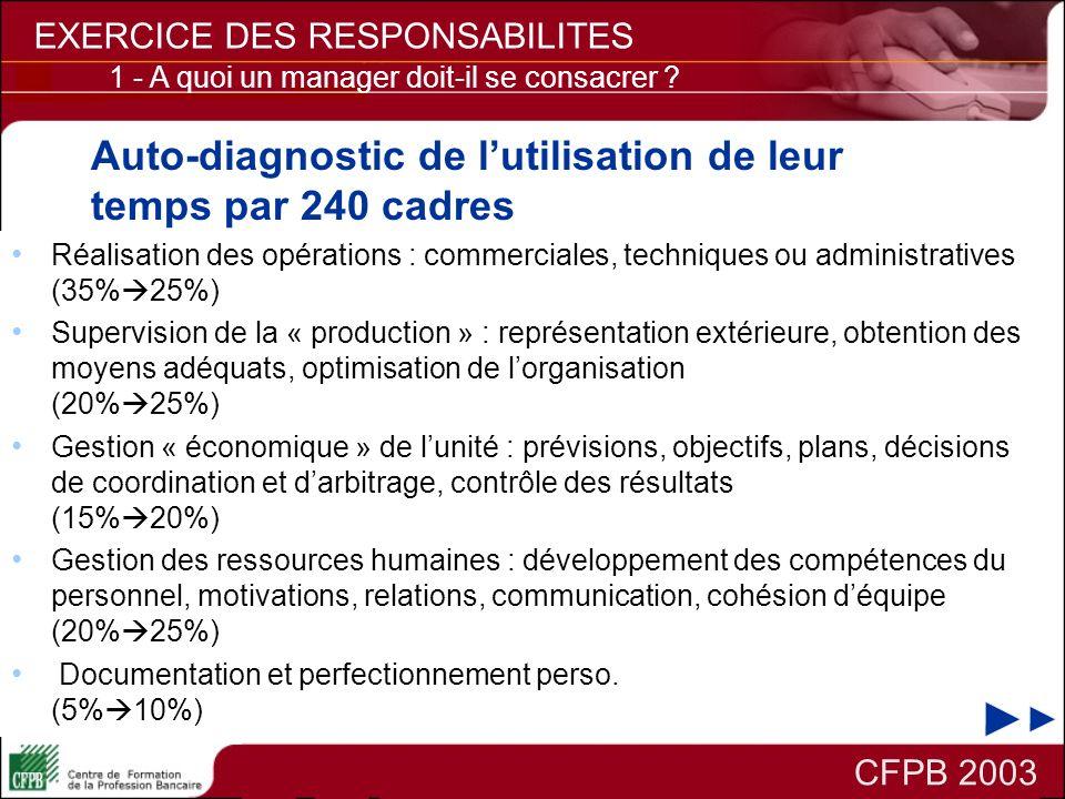 Auto-diagnostic de lutilisation de leur temps par 240 cadres Réalisation des opérations : commerciales, techniques ou administratives (35% 25%) Superv