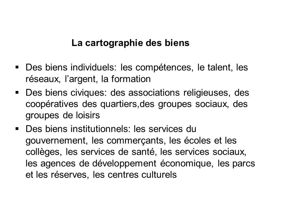 La cartographie des biens Des biens individuels: les compétences, le talent, les réseaux, largent, la formation Des biens civiques: des associations r