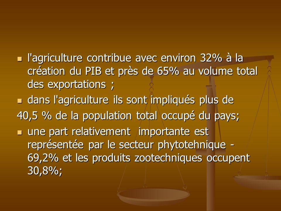 l'agriculture contribue avec environ 32% à la création du PIB et près de 65% au volume total des exportations ; l'agriculture contribue avec environ 3