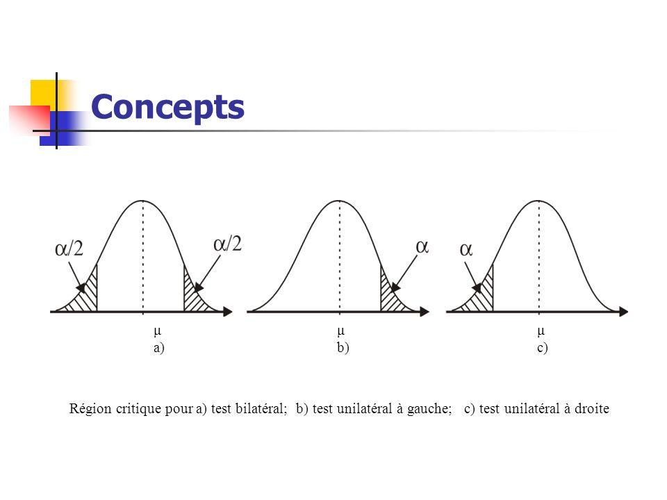 Concepts μ μ μ a) b) c) Région critique pour a) test bilatéral; b) test unilatéral à gauche; c) test unilatéral à droite