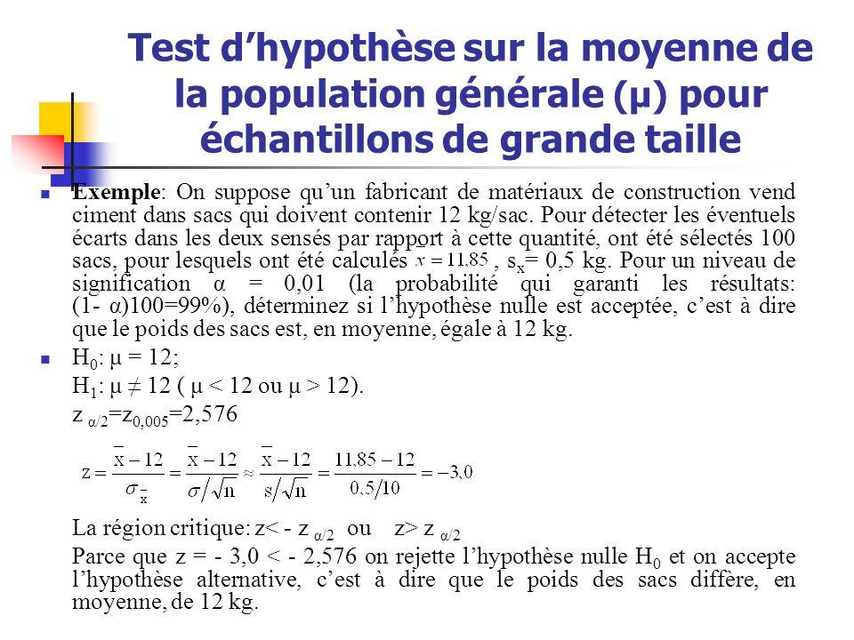 Test dhypothèse sur la moyenne de la population générale (μ) pour échantillons de grande taille Exemple: On suppose quun fabricant de matériaux de con