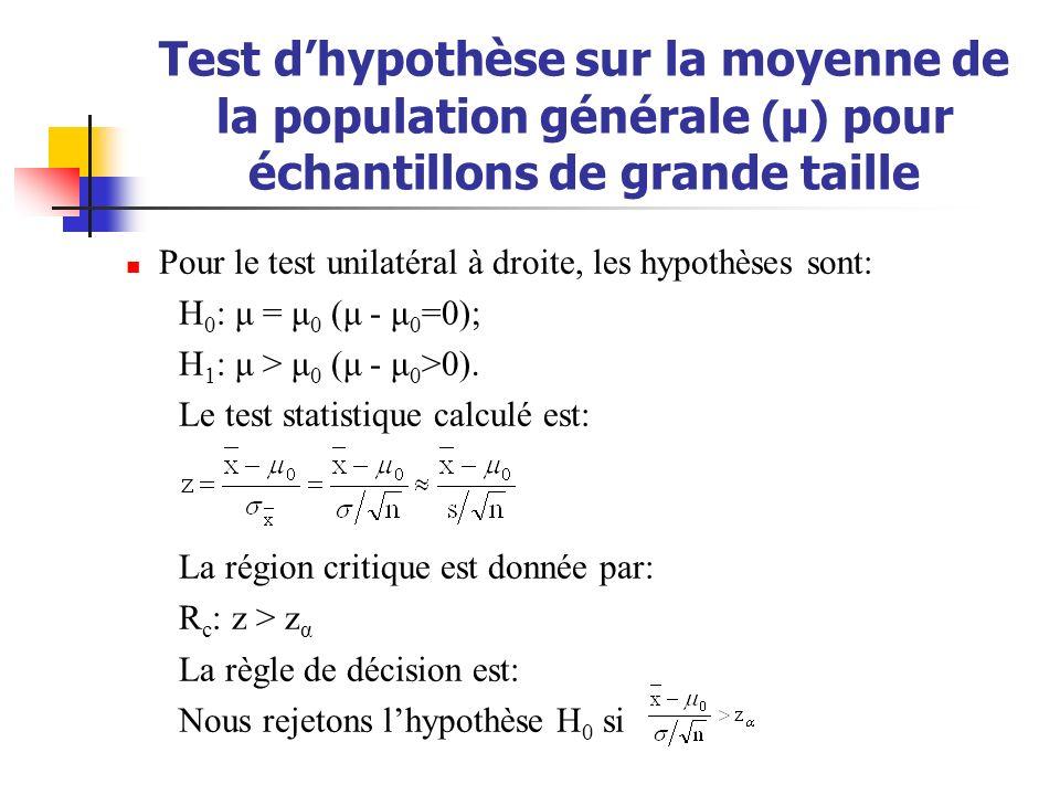 Test dhypothèse sur la moyenne de la population générale (μ) pour échantillons de grande taille Pour le test unilatéral à droite, les hypothèses sont: