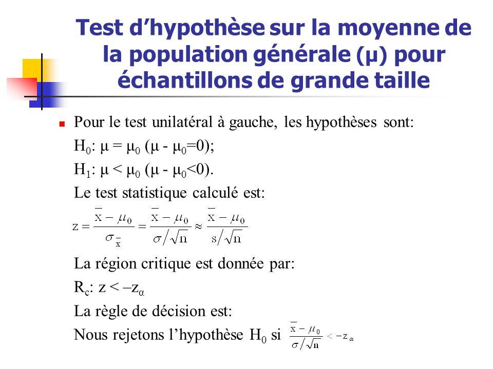 Test dhypothèse sur la moyenne de la population générale (μ) pour échantillons de grande taille Pour le test unilatéral à gauche, les hypothèses sont: