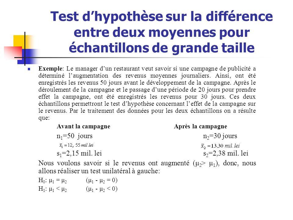 Test dhypothèse sur la différence entre deux moyennes pour échantillons de grande taille Exemple: Le manager dun restaurant veut savoir si une campagn